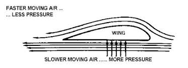 how airplane wings are not meant to work faux flux rh fauxflux com aircraft wing diagram plane wing diagram